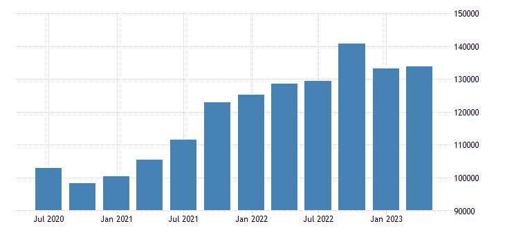 denmark international investment position financial account direct investment eurostat data