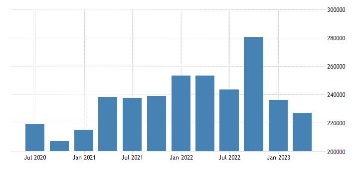denmark international investment position financial account eurostat data