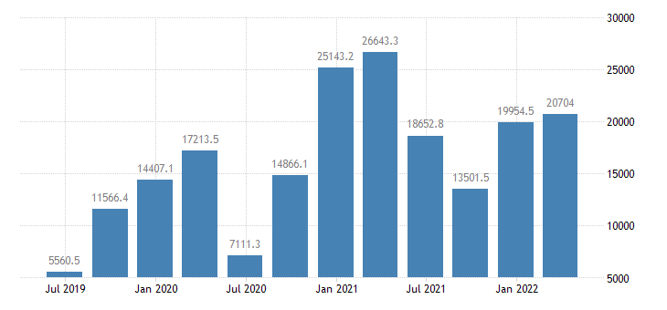 denmark international investment position financial account other investment eurostat data