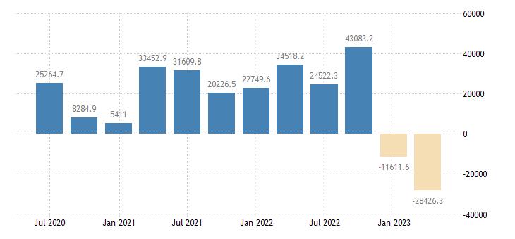 denmark international investment position financial account portfolio investment eurostat data