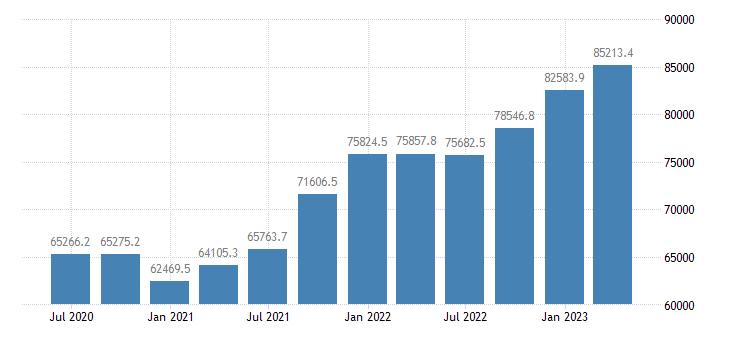 denmark international investment position financial account reserve assets eurostat data