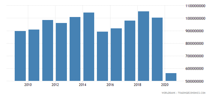 denmark international tourism expenditures for travel items us dollar wb data