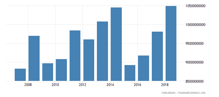 denmark international tourism expenditures us dollar wb data