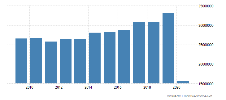 denmark international tourism number of arrivals wb data