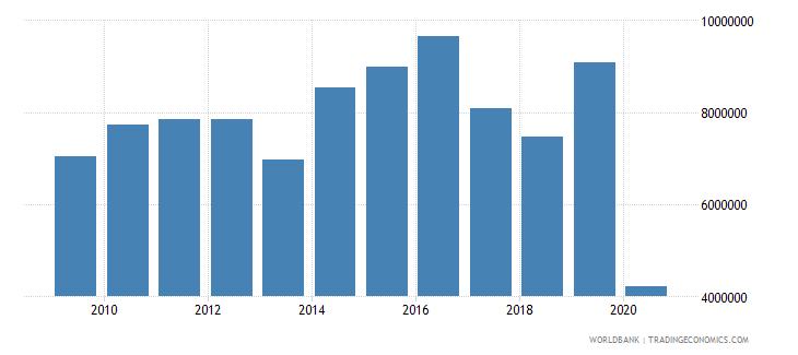 denmark international tourism number of departures wb data
