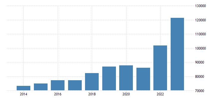 denmark international trade imports eurostat data