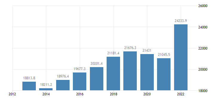 denmark international trade of other manufactured goods sitc 68 exports eurostat data