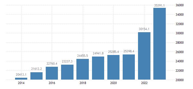 denmark international trade of other manufactured goods sitc 68 imports eurostat data