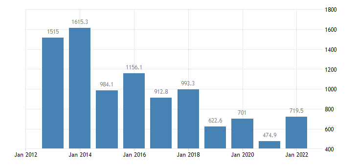 denmark international trade of raw materials sitc 24 trade balance eurostat data
