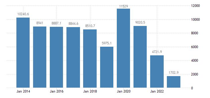 denmark international trade trade balance eurostat data