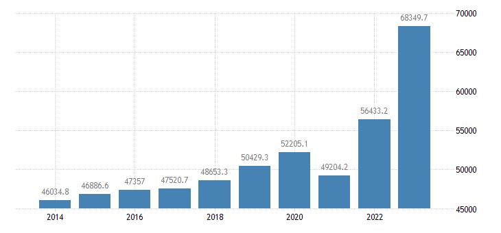 denmark intra eu trade exports eurostat data