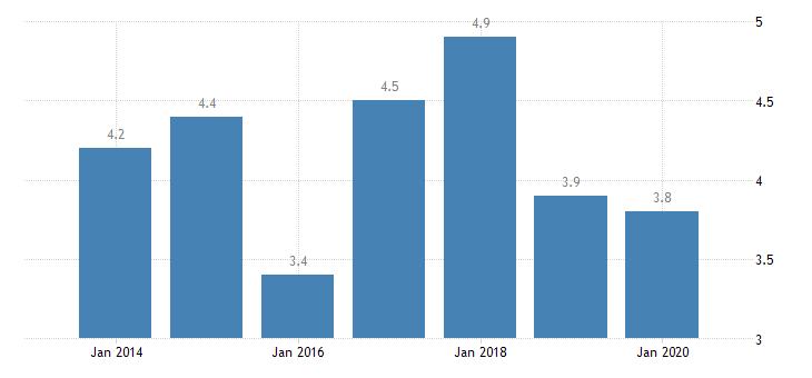 denmark involuntary temporary employment eurostat data
