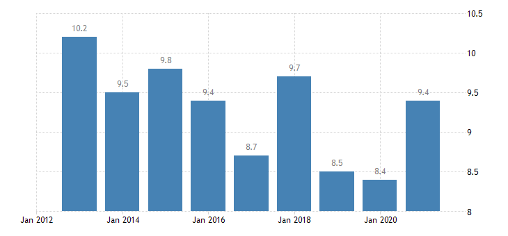denmark jobless households eurostat data