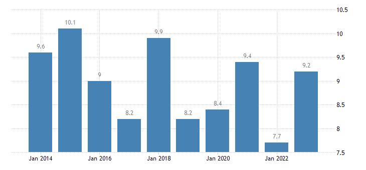 denmark jobless households females eurostat data