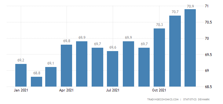 Denmark Economic Activity Rate