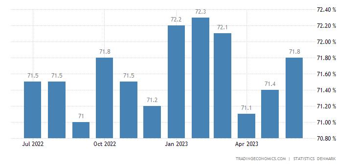Denmark Economic Activity Rate