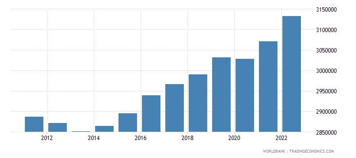 denmark labor force total wb data