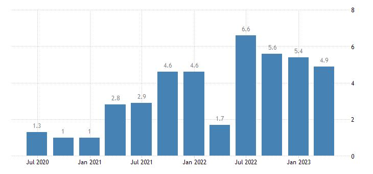 denmark labour cost idx administrative support service activities eurostat data
