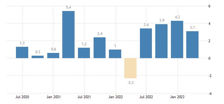 denmark labour cost idx business economy eurostat data