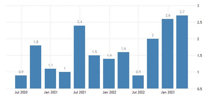 denmark labour cost idx education eurostat data