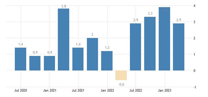 denmark labour cost idx eurostat data