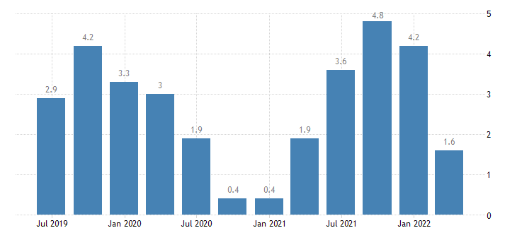 denmark labour cost idx industry except construction eurostat data