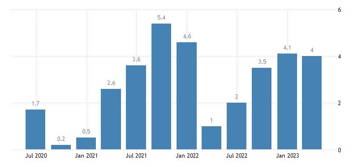 denmark labour cost idx manufacturing eurostat data