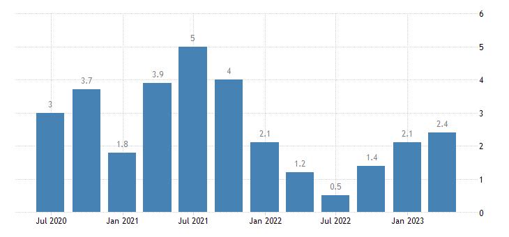 denmark labour cost idx other service activities eurostat data