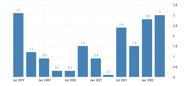 denmark labour cost idx public administration defence compulsory social security eurostat data