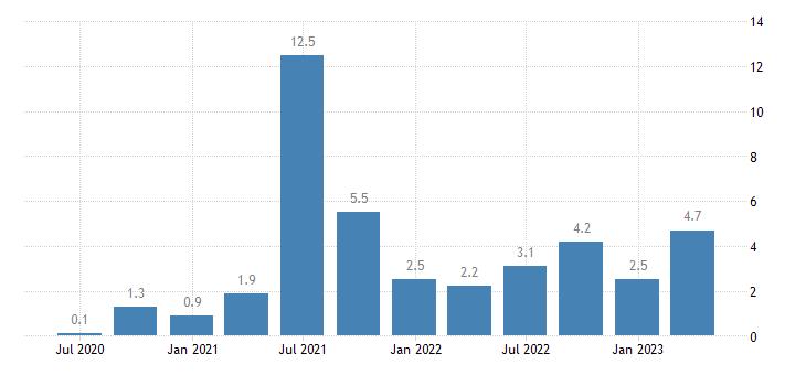 denmark labour cost idx real estate activities eurostat data