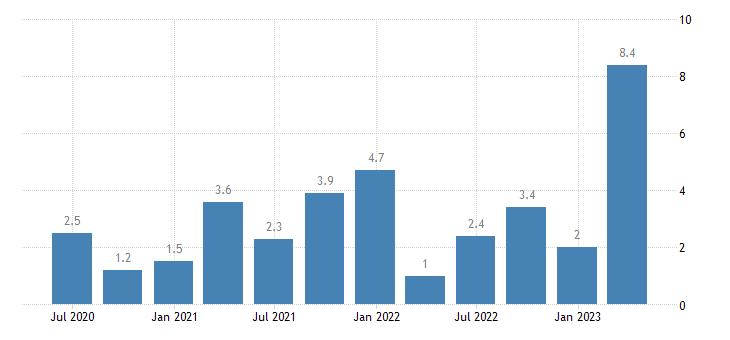 denmark labour cost idx transportation storage eurostat data