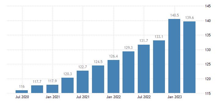 denmark labour input gross wages salaries eurostat data