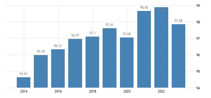 denmark last internet use in last 3 months eurostat data