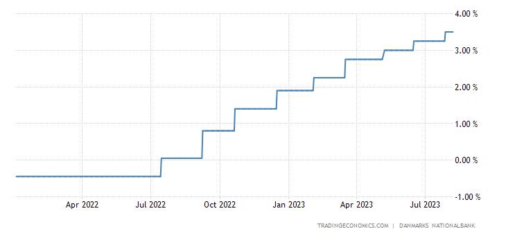 Denmark Lending Rate