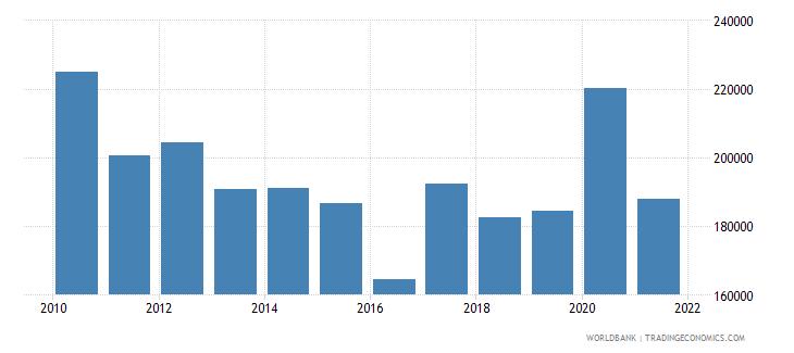denmark liquid liabilities in millions usd 2000 constant wb data