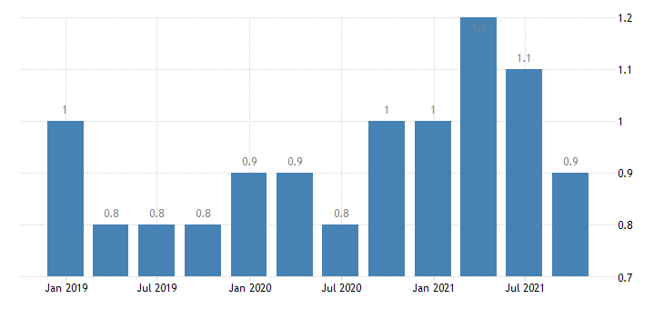 denmark long term unemployment eurostat data