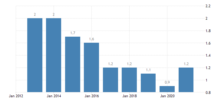 denmark long term unemployment rate females eurostat data