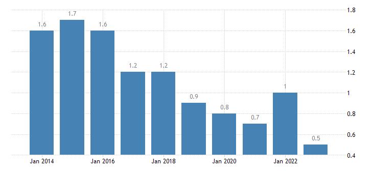 denmark long term unemployment rate males eurostat data