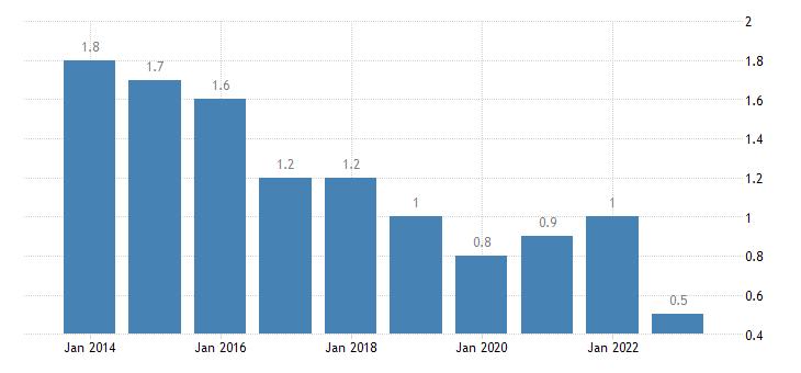 denmark long term unemployment rate percent of active population aged 15 74 eurostat data