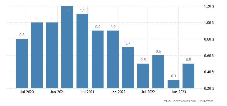 Denmark Long Term Unemployment Rate