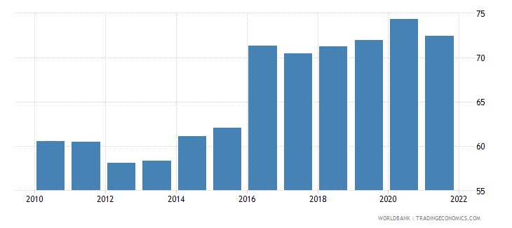 denmark manufactures exports percent of merchandise exports wb data