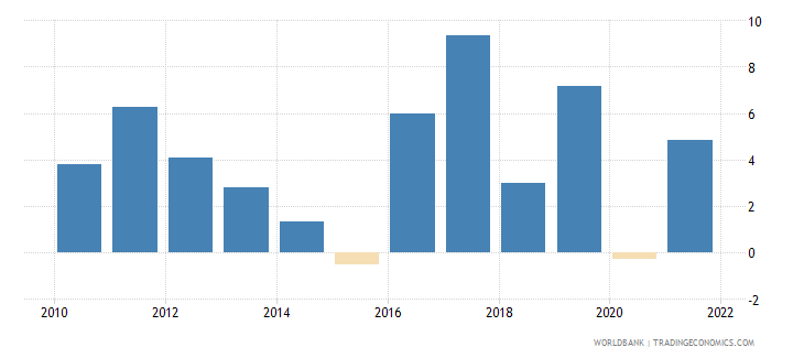 denmark manufacturing value added annual percent growth wb data