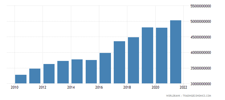 denmark manufacturing value added constant 2000 us dollar wb data