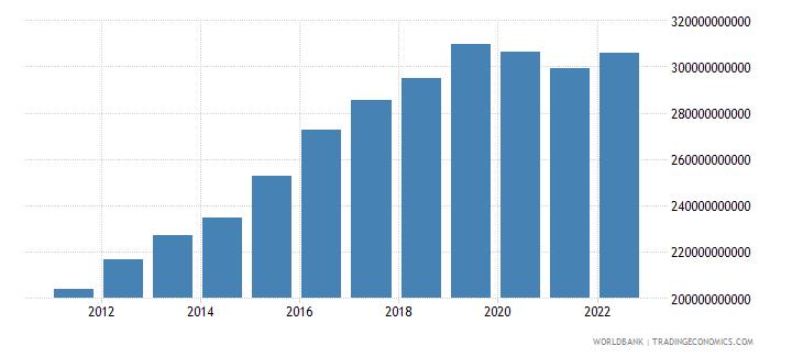 denmark manufacturing value added current lcu wb data