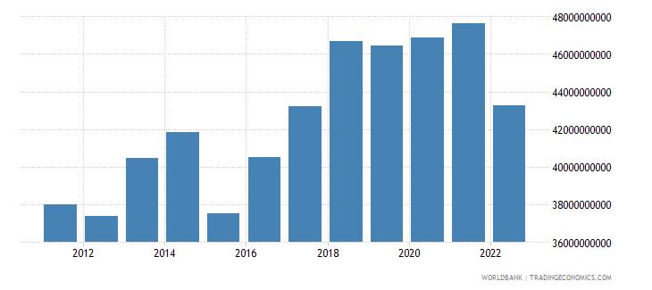 denmark manufacturing value added us dollar wb data