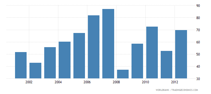 denmark market capitalization of listed companies percent of gdp wb data