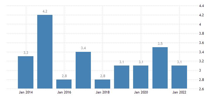 denmark material deprivation rate 65 years or over eurostat data