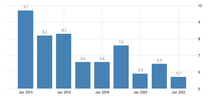 denmark material deprivation rate females eurostat data