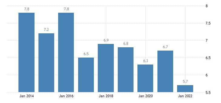 denmark material deprivation rate males eurostat data