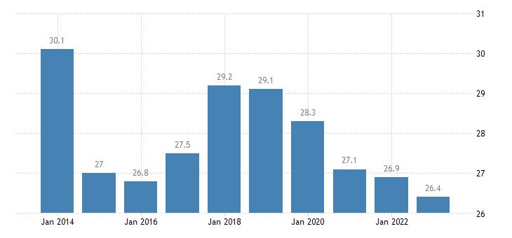 denmark median of the housing cost burden distribution 65 years or over eurostat data